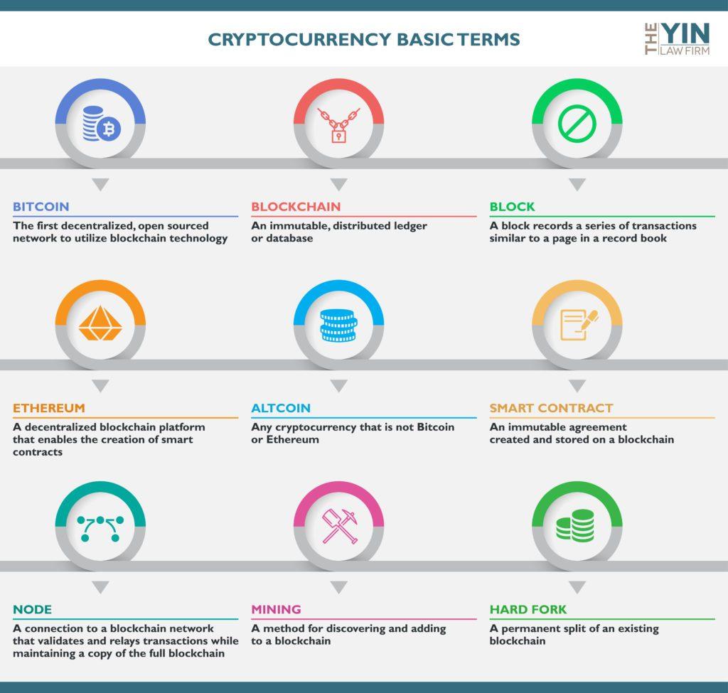 kriptovalute - osnovni izrazi